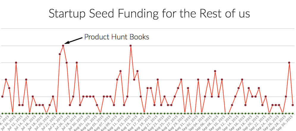 Startup Seed Funding for the rest of us Product Hunt Books