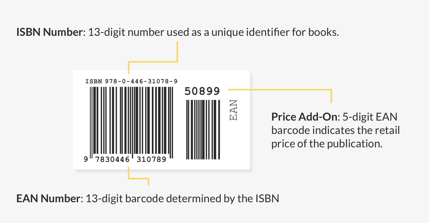 How to Get an ISBN in 10 Minutes (or Less!): the Master