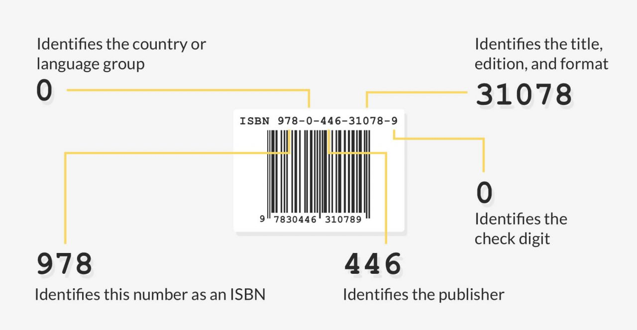 How to Get an ISBN in 10 Minut...