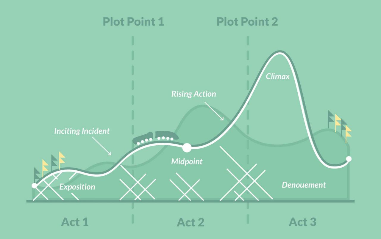 three act story structure 2