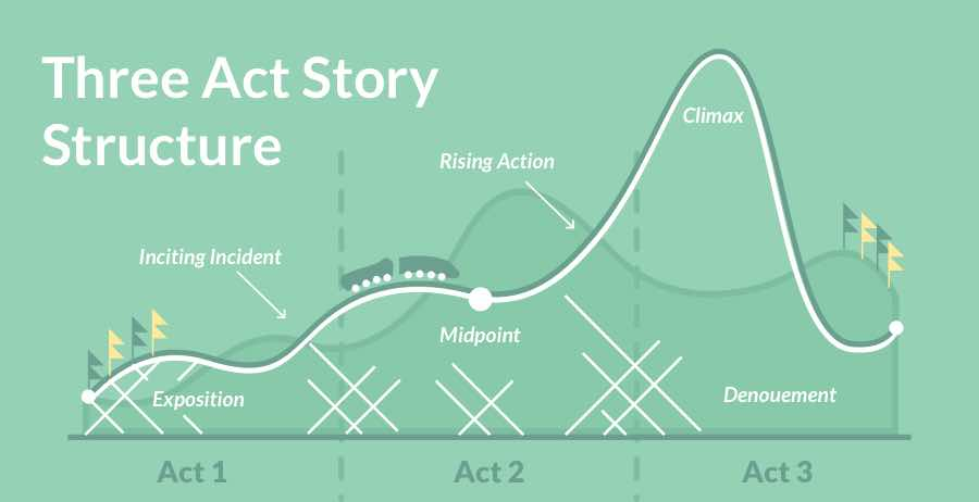 three act story structure 1