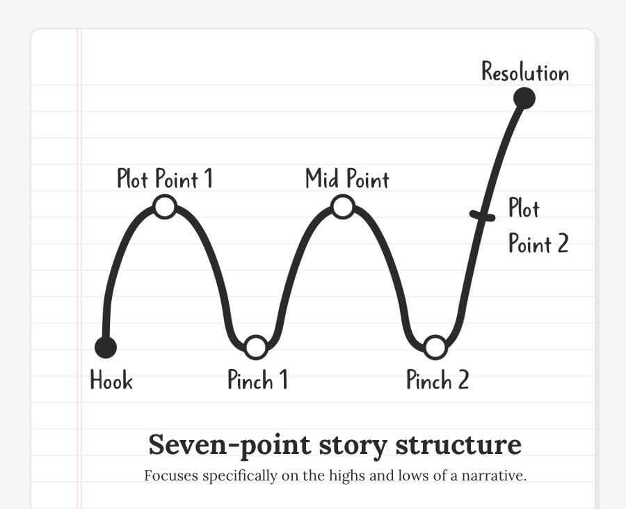 What is a Plot Point? • How To Identify Turning Points in Books
