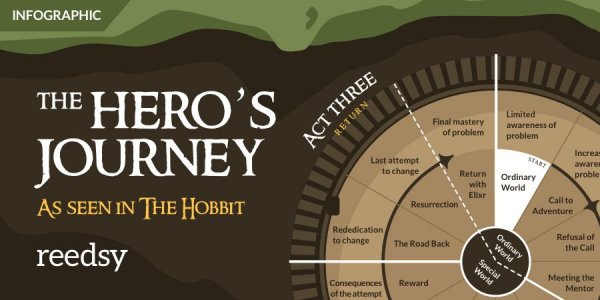 Hero's Journey 101: Definition and Step-by-Step Guide (With