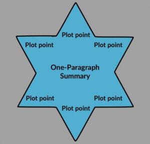 how to write a novel using the snowflake method epub