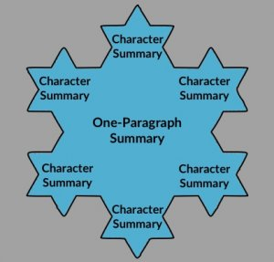 Using the Snowflake Method to Write a Novel