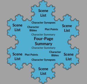 Using the Snowflake Method to Write a Novel
