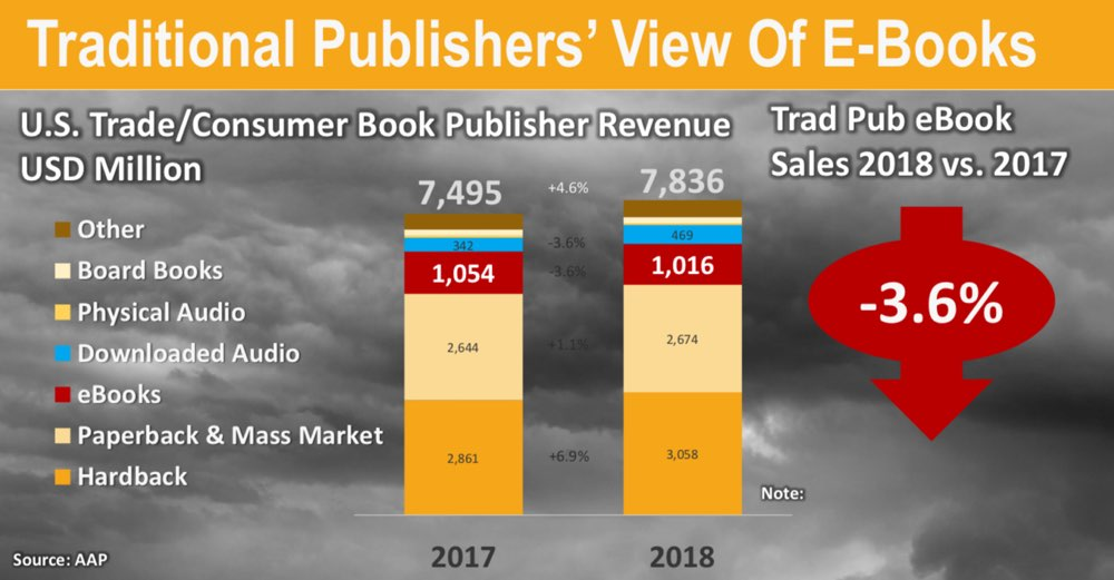 Hot Market Niches and Amazon Trends in 2019