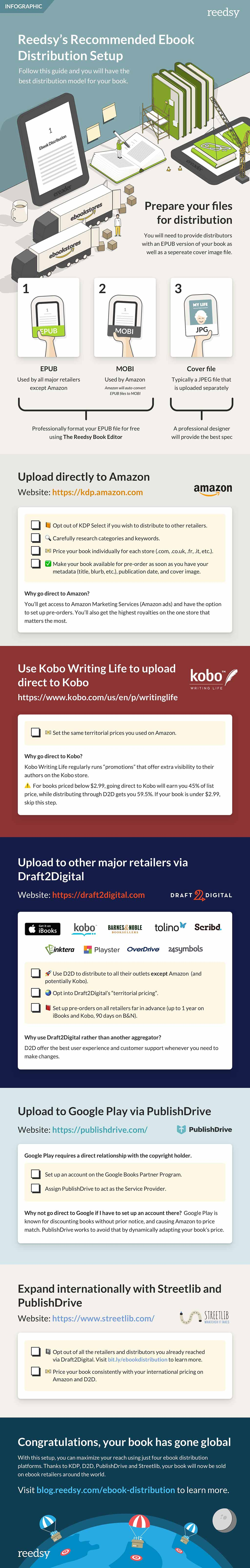 Ebook publishing platforms infographic